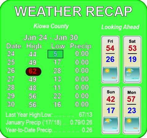 Weather Recap - January 31, 2018