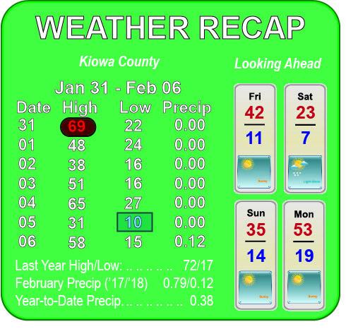 Weather Recap - February 7, 2018