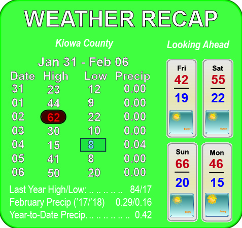 Weather Recap - February 14, 2018
