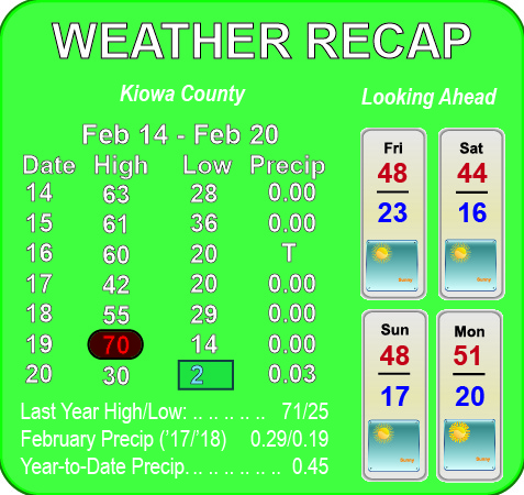 Weather Recap - February 21, 2018