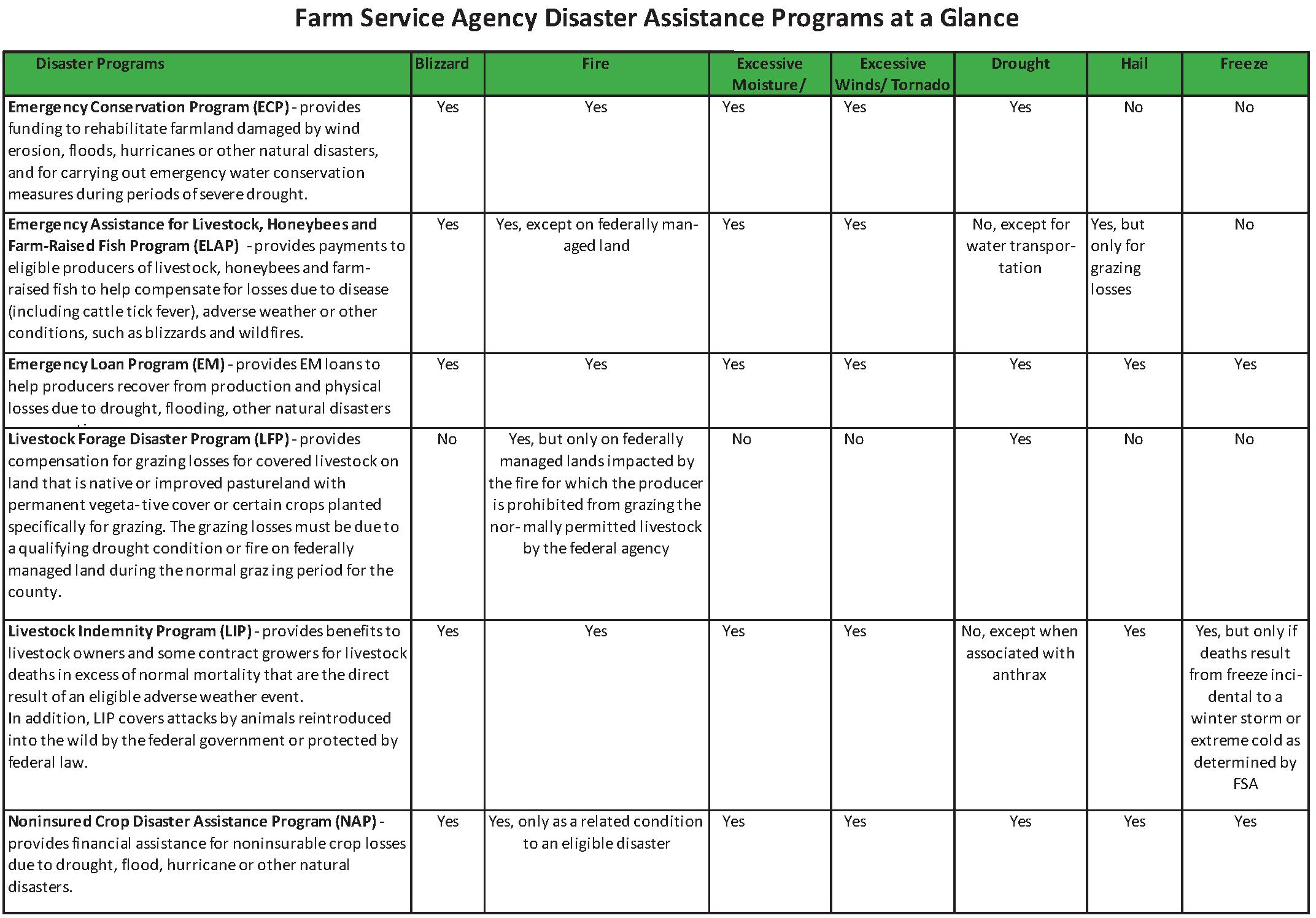 AG Fact sheet Disaster Programs