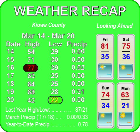 Weather Recap - March 21, 2018