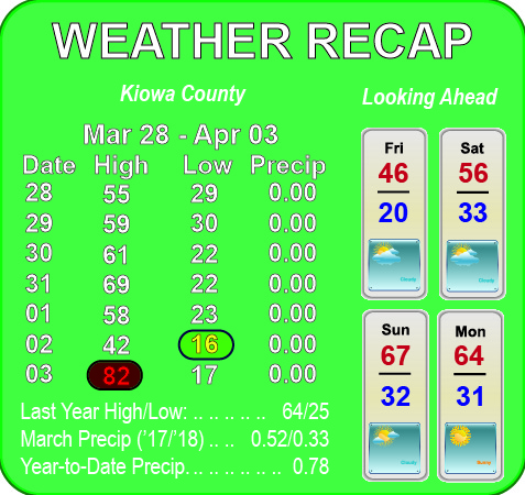 Weather Recap - April 4, 2018
