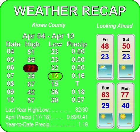 Weather Recap - April 11, 2018 Summary