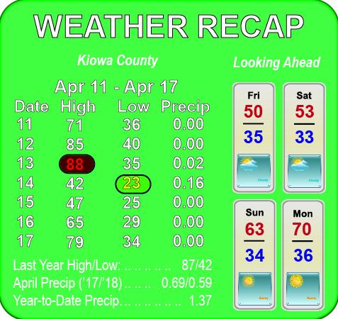 Weather Recap - April 18, 2018