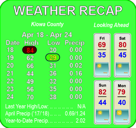 Weather Recap - April 25, 2018