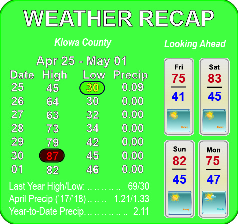 Weather Recap - May 2, 2018