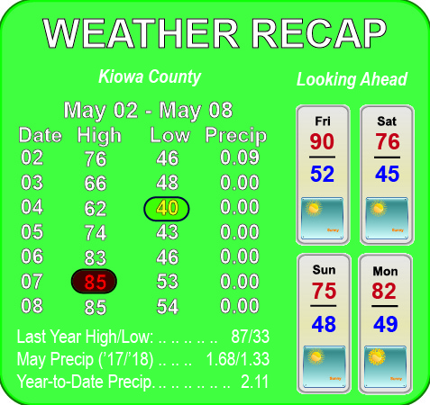 Weather Recap - May 9, 2018