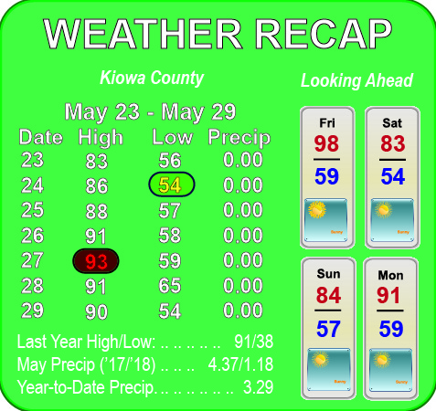 Weather Recap - May 31, 2018 Summary