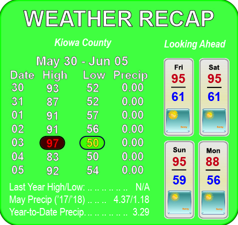 Weather Recap - June 6, 2018 Summary