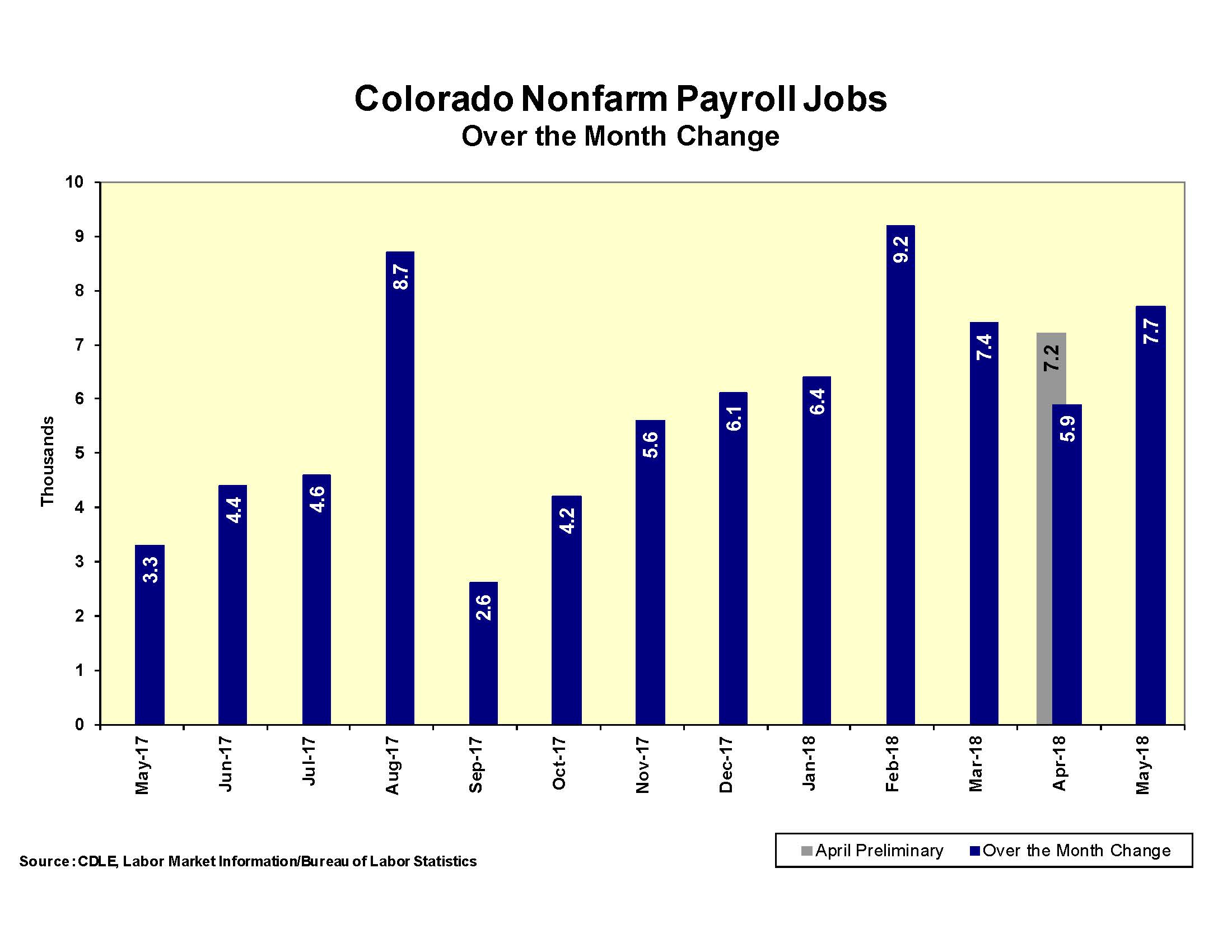 CHART April 2018 Nonfarm Payrol Jobs Over the Month Change