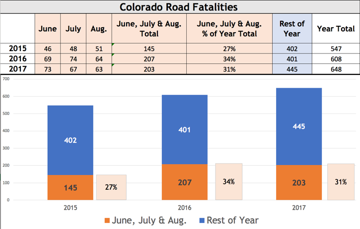 CHART 2015 2016 2017 Colorado Road Fatalities