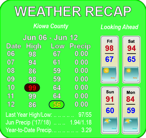 Weather Recap - June 13, 2018 Summary
