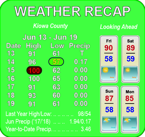 Weather Recap - June 20, 2018