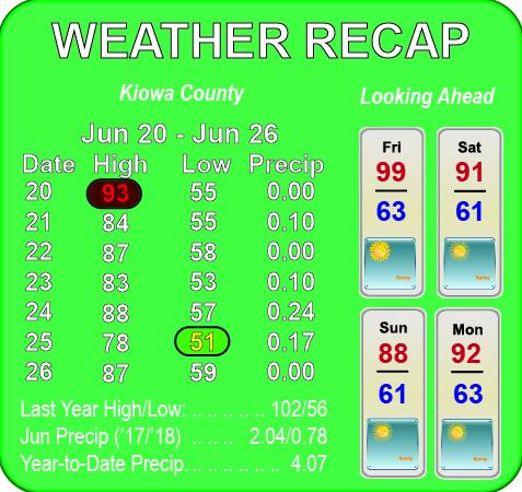 Weather Recap - June 27, 2018