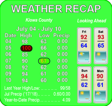 Weather Recap - July 11, 2018 Summary