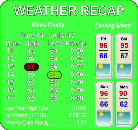 Weather Recap - July 18, 2018