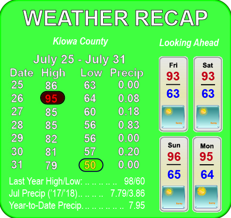 Weather Recap - August 1, 2018