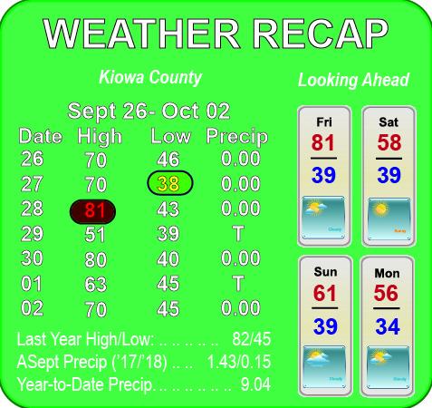 Weather Recap - October 3, 2018