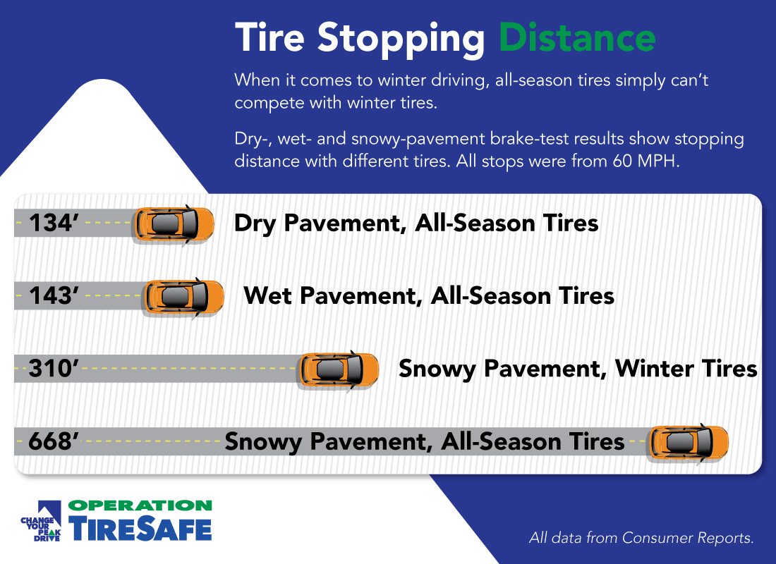 INFOGRAPHIC Tire Stopping Distance - CDOT