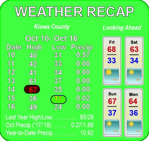 Weather Recap - October 17, 2018