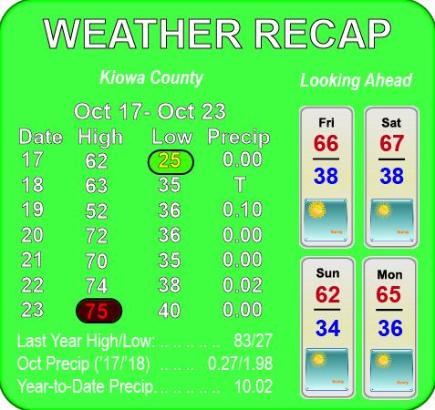 Weather Recap - 2018-10-24