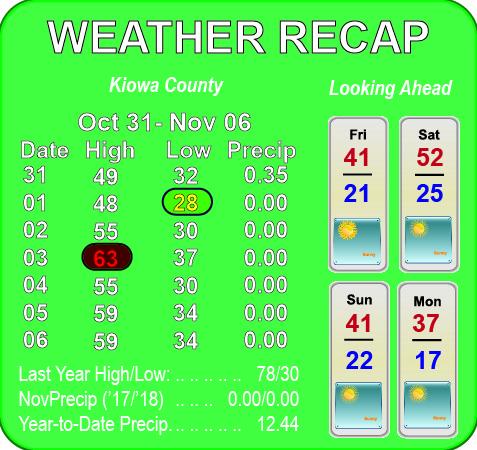 Weather Recap - November 7, 2018