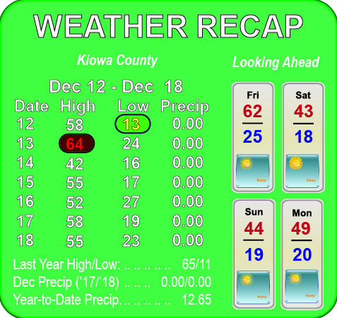 Weather Recap - December 19, 2018
