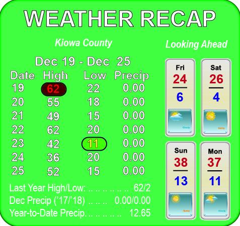 Weather Recap - December 26, 2018