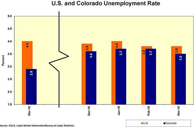 CHART Colorado Unemployment Rate March 2019