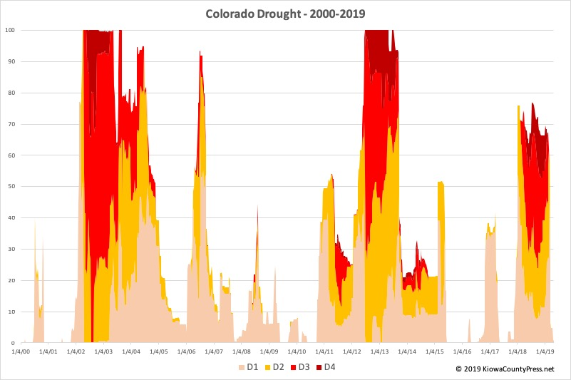 CHART Colorado Drought - 2000-2019