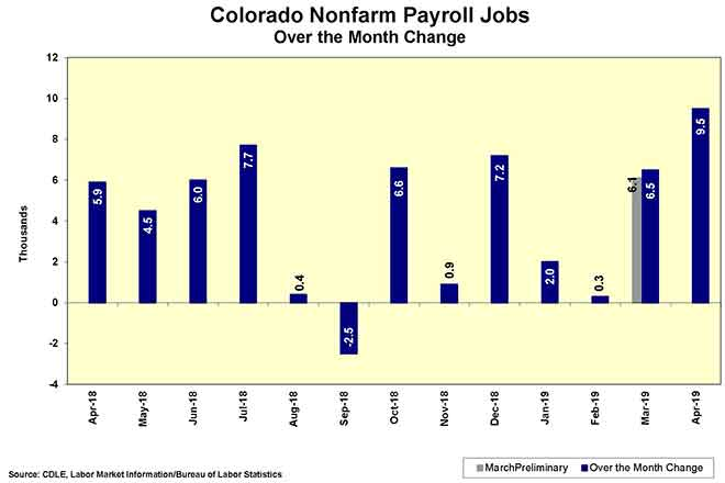 CHART Colorado Nonfarm Payroll Jobs April 2019