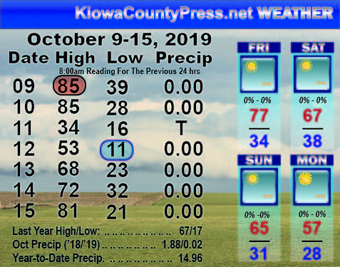 Weather Recap - October 16, 2019