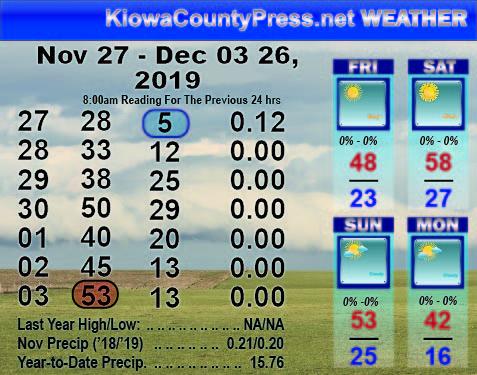 Weather Recap - 2019-12-04