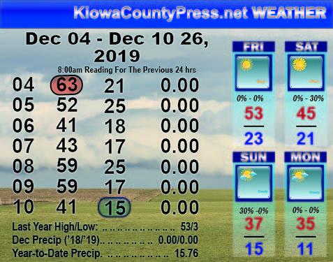 Weather Recap - December 6, 2019