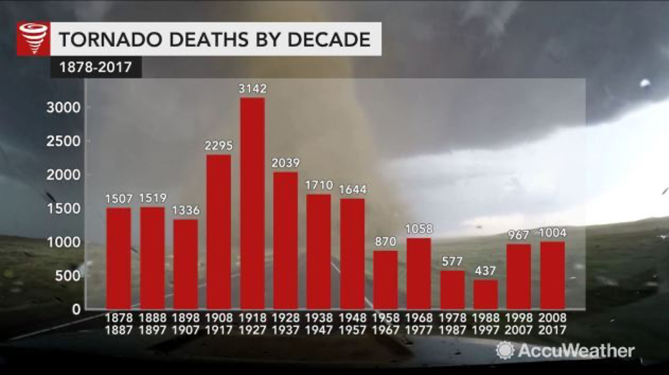CHART Tornado Deaths by Decade - AccuWeather