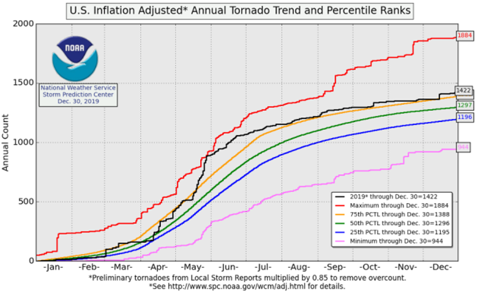 CHART US inflation adjusted annual tornado trend and percentile ranks - NOAA