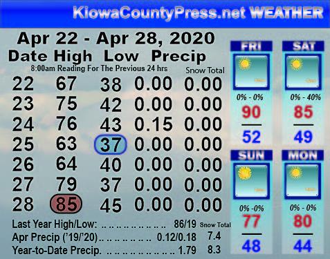 Weather Recap - April 29, 2020