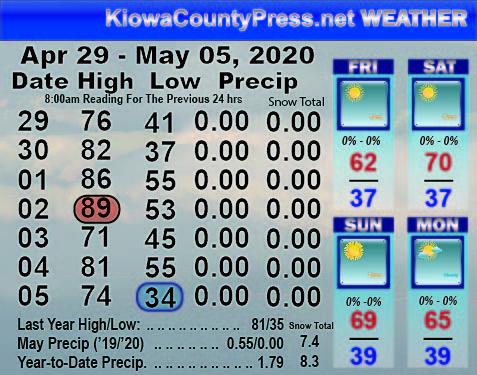 Weather Recap - May 6, 2020