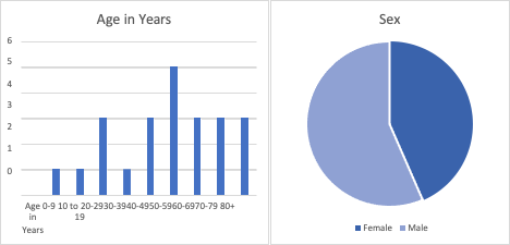 GRAPH Kiowa County COVID-19 Data