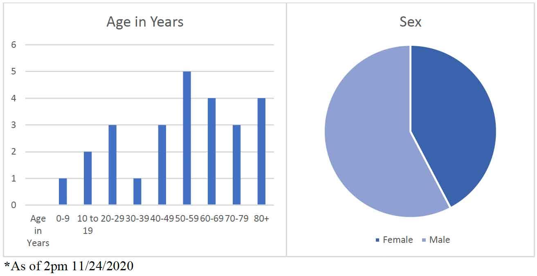 GRAPH Kiowa County COVID Statistics