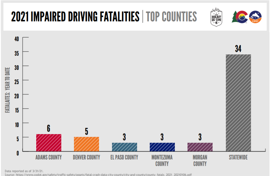 CHART 2021 impaired driving fatalities through March