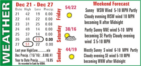 Weather Recap - December 28, 2016 Summary
