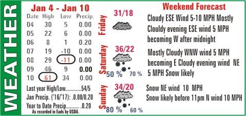 Weather Recap - January 10, 2017 Summary Image