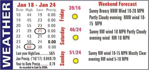 Weather Recap - January 25, 2017 Summary Image