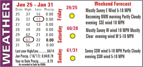 Weather Recap - February 1, 2017 Summary Image