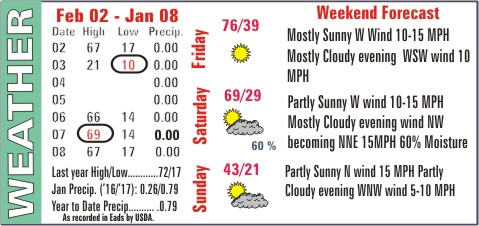 Weather Recap - February 8, 2017 Summary Image