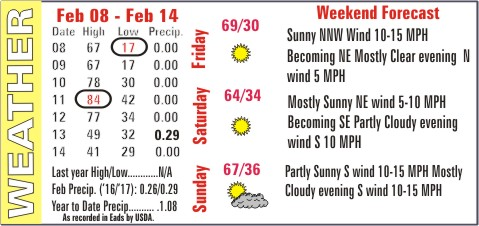 Weather Recap - February 15, 2017 Summary Image