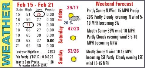 Weather Recap - February 22, 2017 Summary Image