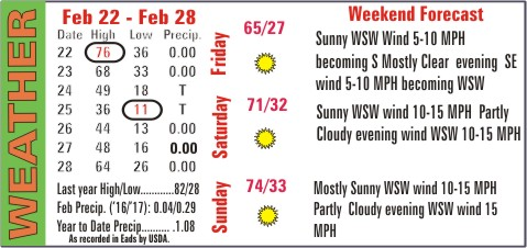 Weather Recap - March 2, 2017 Summary Image